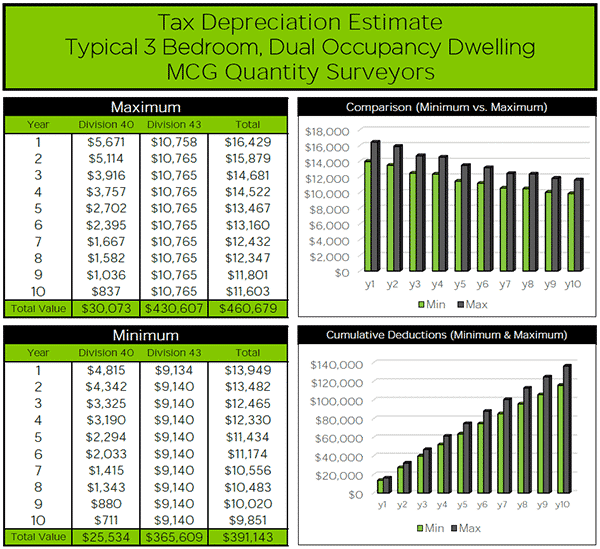 Depreciation Estimate